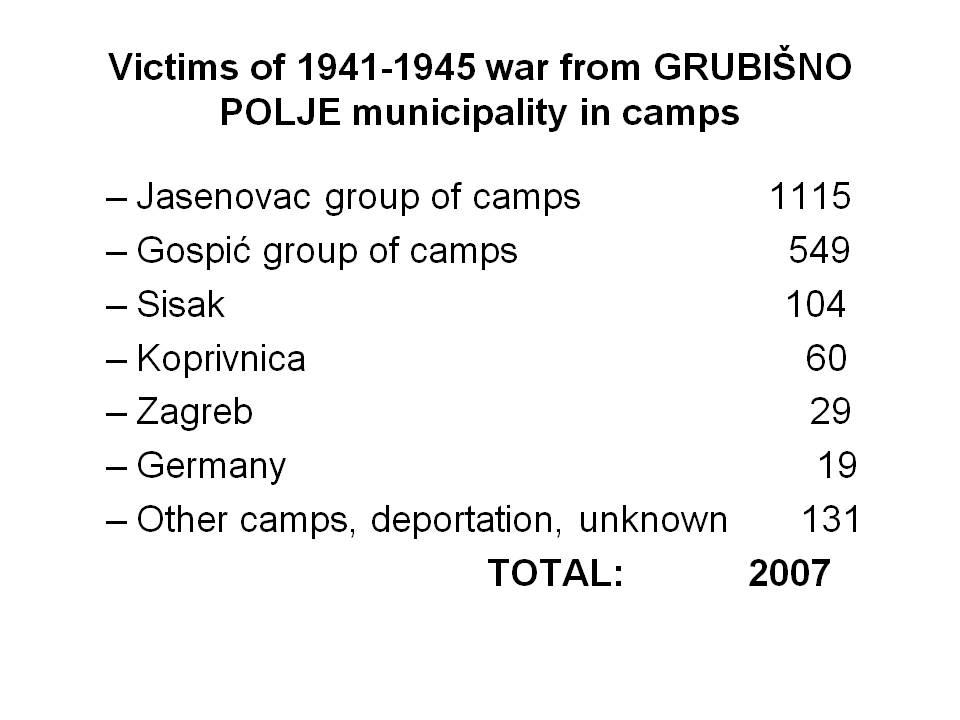 VICTIMS OF 1941-1945 WAR FROM GRUBIŠNO POLJE MUNICIPALITY by Jovan Mirković