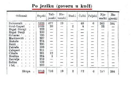 Popis Austrougarske u kom se tačno vidi koji se jezik govori u Dubrovniku 1898.