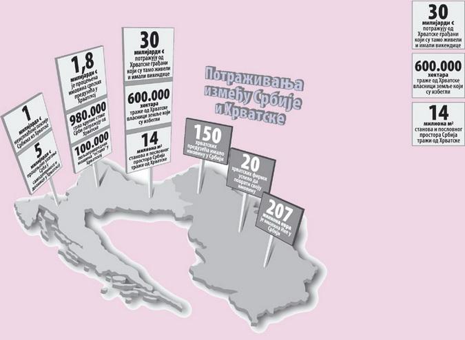 KAD SE SVEDU RAČUNI – Srpska imovina u Hrvatskoj vredi 40.000.000.000 evra