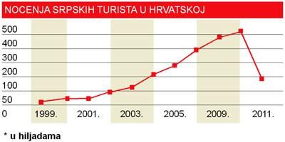 Noćenje srpskih turista u Hrvatskoj