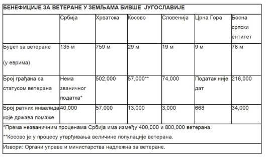 Tabela-n
