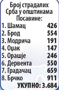 Broj stradalih Srba u opštini Posavina